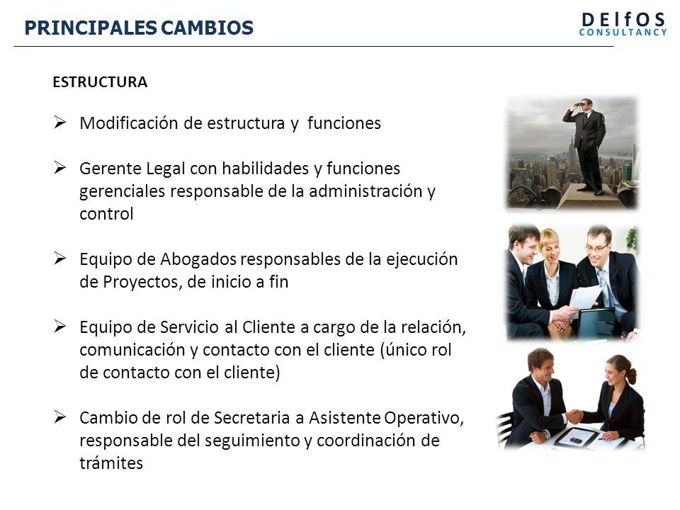 EQUIPO DE TRABAJO GERENTE LEGAL ABOGADO TRAMITADOR ASISTENTE OPERATIVO ABOGADO EJECUTIVO SERVICIO AL CLIENTE CONTADOR REPRESENTANTE LEGAL PRESIDENTE ABOGADO COORDINADOR SERVICIO AL CLIENTE REPRESENTANTE LEGAL PRESIDENTE GERENTE LEGAL ABOGADO EJECUTIVO SERVICIO AL CLIENTE COORDINADOR SERVICIO AL CLIENTE MENSAJERO