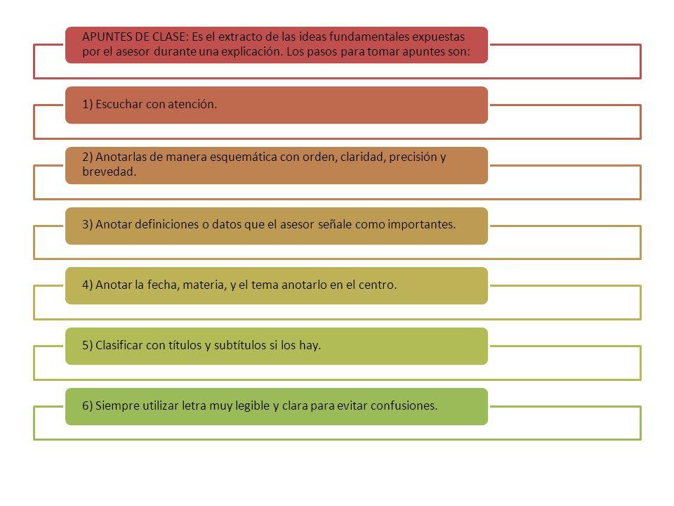 APUNTES DE CLASE: Es el extracto de las ideas fundamentales expuestas por el asesor durante una explicación.