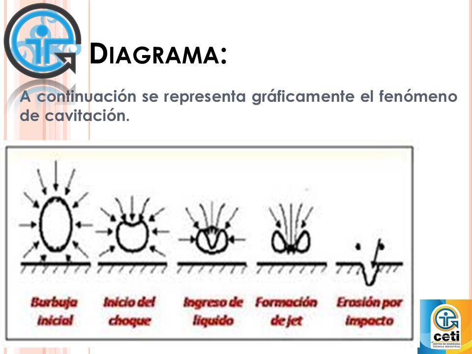 D IAGRAMA : A continuación se representa gráficamente el fenómeno de cavitación.