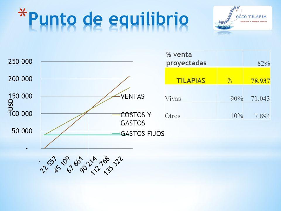 % venta proyectadas 82% TILAPIAS% 78.937 Vivas90% 71.043 Otros10% 7.894