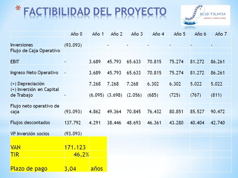 Año 0Año 1Año 2Año 3Año 4Año 5Año 6Año 7 Inversiones (93.093) - - - - - - Flujo de Caja Operativo EBIT - 3.689 45.793 65.633 70.815 75.274 81.272 86.2