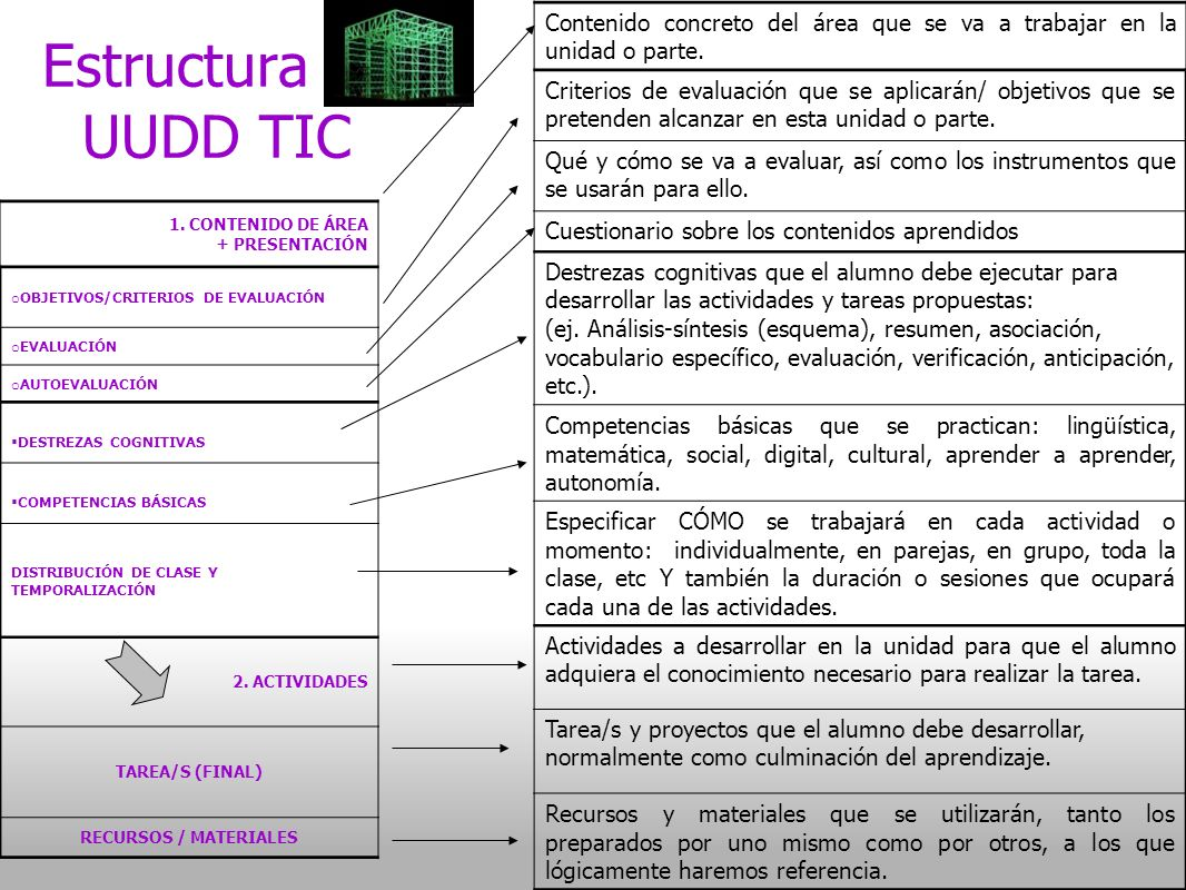 Estructura de UUDD TIC 1.