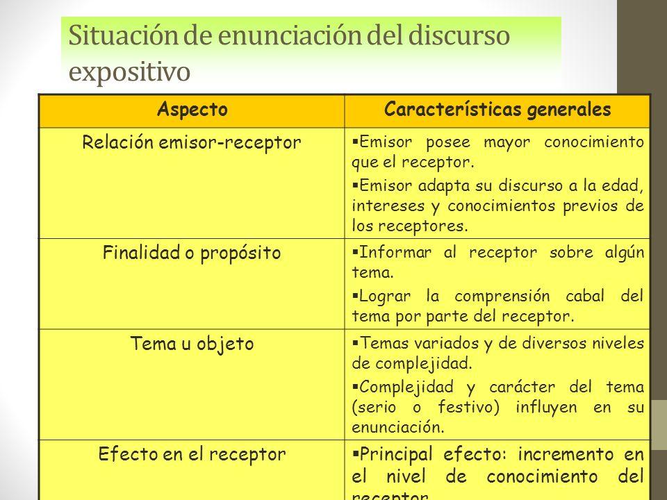 Situación de enunciación del discurso expositivo AspectoCaracterísticas generales Relación emisor-receptor  Emisor posee mayor conocimiento que el receptor.