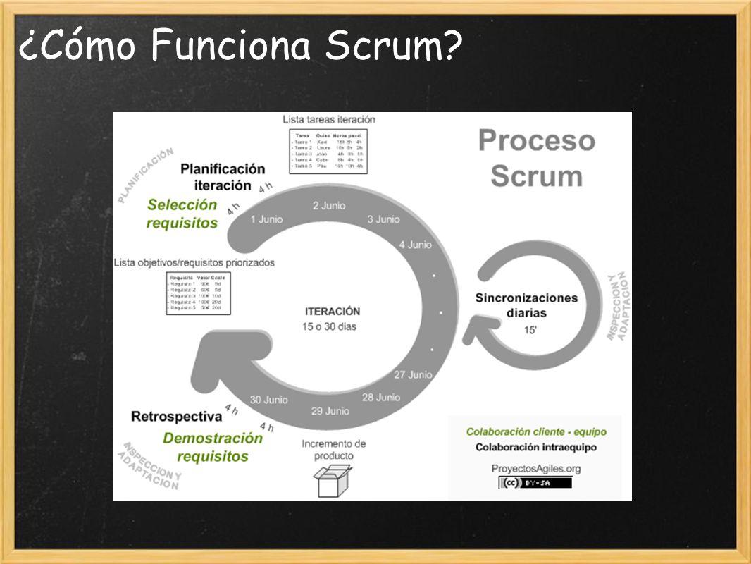 ¿Cómo Funciona Scrum