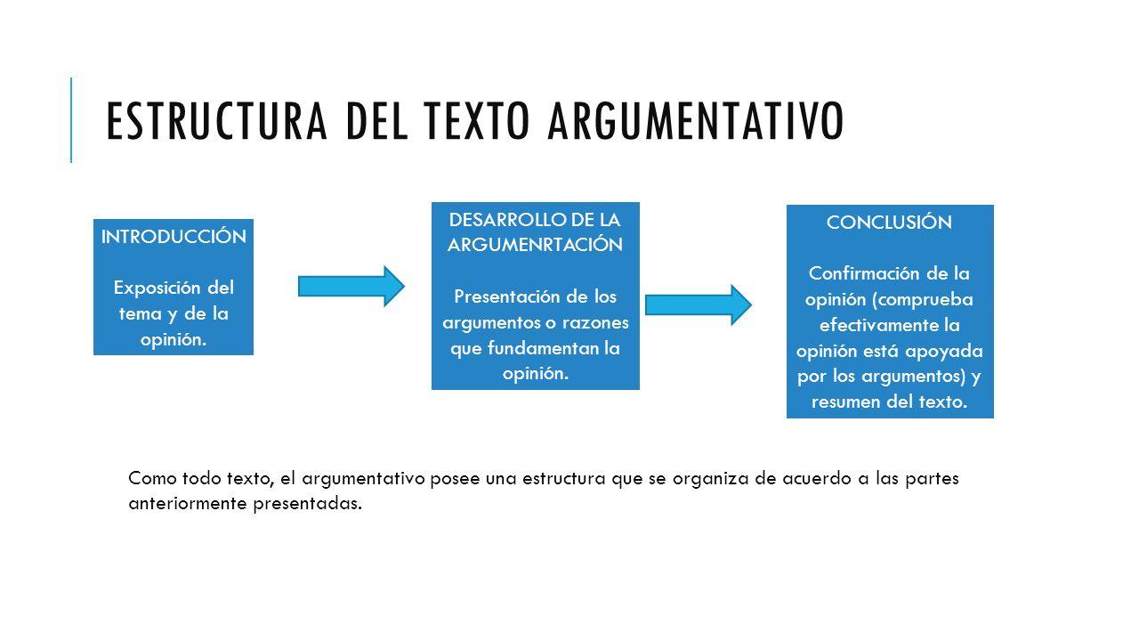 ESTRUCTURA DEL TEXTO ARGUMENTATIVO INTRODUCCIÓN Exposición del tema y de la opinión.