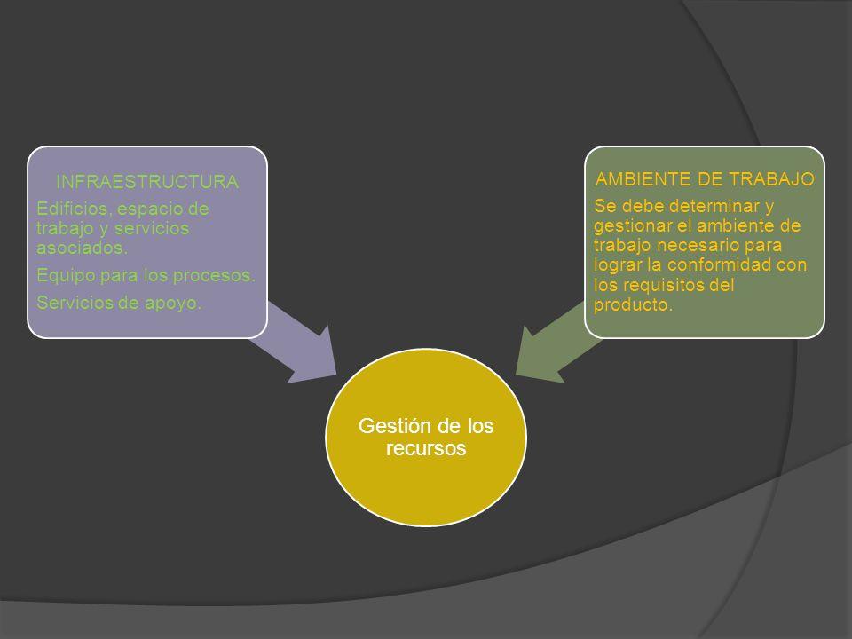 Gestión de los recursos INFRAESTRUCTURA Edificios, espacio de trabajo y servicios asociados.