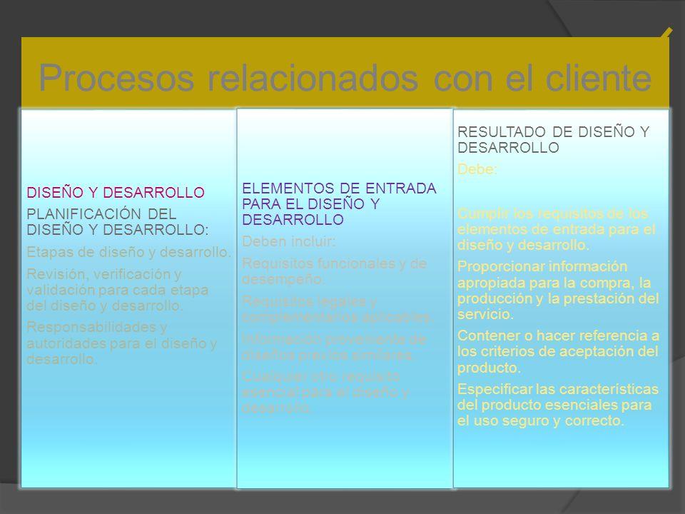 Procesos relacionados con el cliente DISEÑO Y DESARROLLO PLANIFICACIÓN DEL DISEÑO Y DESARROLLO: Etapas de diseño y desarrollo.
