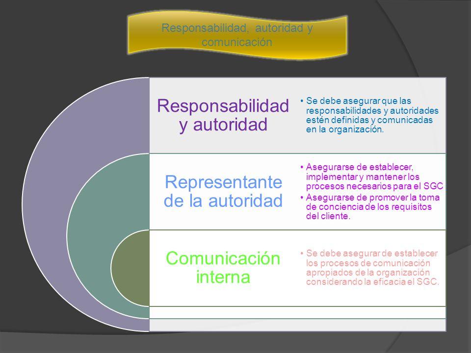 Responsabilidad y autoridad Representante de la autoridad Comunicación interna Se debe asegurar que las responsabilidades y autoridades estén definidas y comunicadas en la organización.