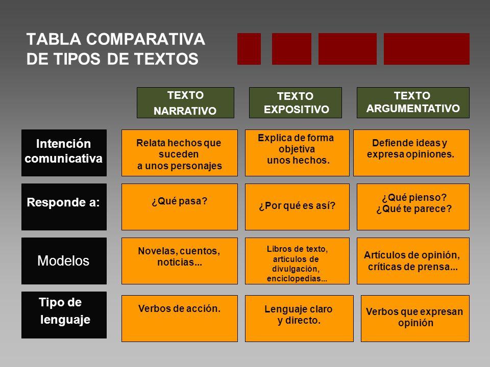 TABLA COMPARATIVA DE TIPOS DE TEXTOS Intención comunicativa TEXTO NARRATIVO TEXTO EXPOSITIVO TEXTO ARGUMENTATIVO Responde a: Modelos Tipo de lenguaje Defiende ideas y expresa opiniones.