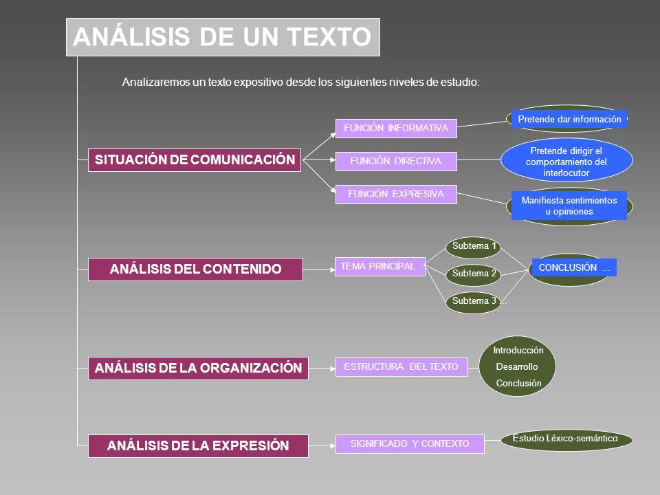 ANÁLISIS DE UN TEXTO SITUACIÓN DE COMUNICACIÓN Analizaremos un texto expositivo desde los siguientes niveles de estudio: FUNCIÓN INFORMATIVA FUNCIÓN DIRECTIVA FUNCIÓN EXPRESIVA Pretende dar información Pretende dirigir el comportamiento del interlocutor Manifiesta sentimientos u opiniones ANÁLISIS DEL CONTENIDO TEMA PRINCIPAL Subtema 1 Subtema 2 Subtema 3...