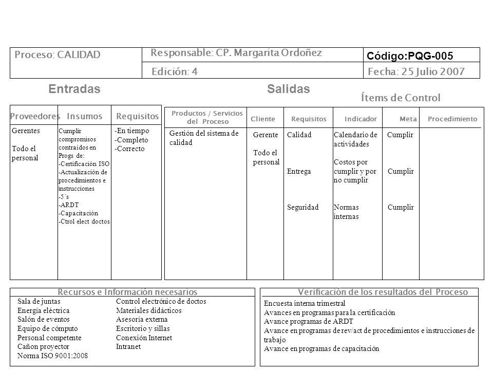 Cliente Requisitos Indicador Meta Procedimiento Productos / Servicios del Proceso ProveedoresInsumos EntradasSalidas Recursos e Información necesarios Responsable: CP.