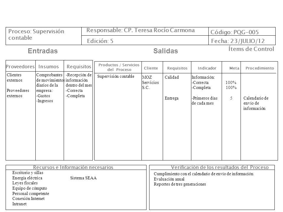 Diagrama Interfuncional PuestosProceso de Supervisión contable 1 Solicita información contable semanal Gerente Administrativo (supervisión contable/ control administrativo) Jefa de Importación (importación) Pagos hechos (supervisión contable/ control administrativo) Auxiliar administrativo (supervisión contable/ control administrativo) Auxiliar de facturación (supervisión contable/ control administrativo) FIN MOZ Servicios S.C.