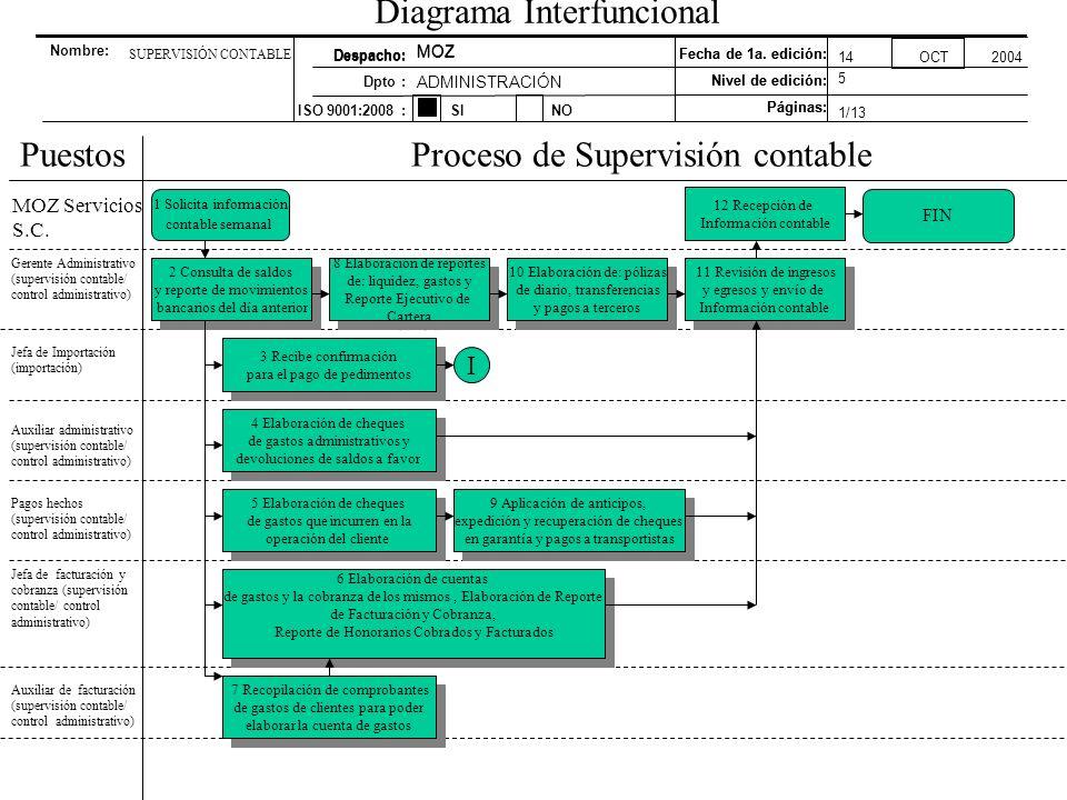 Diagrama Interfuncional PuestosProceso de Supervisión contable 1 Solicita información contable semanal Gerente Administrativo (supervisión contable/ c