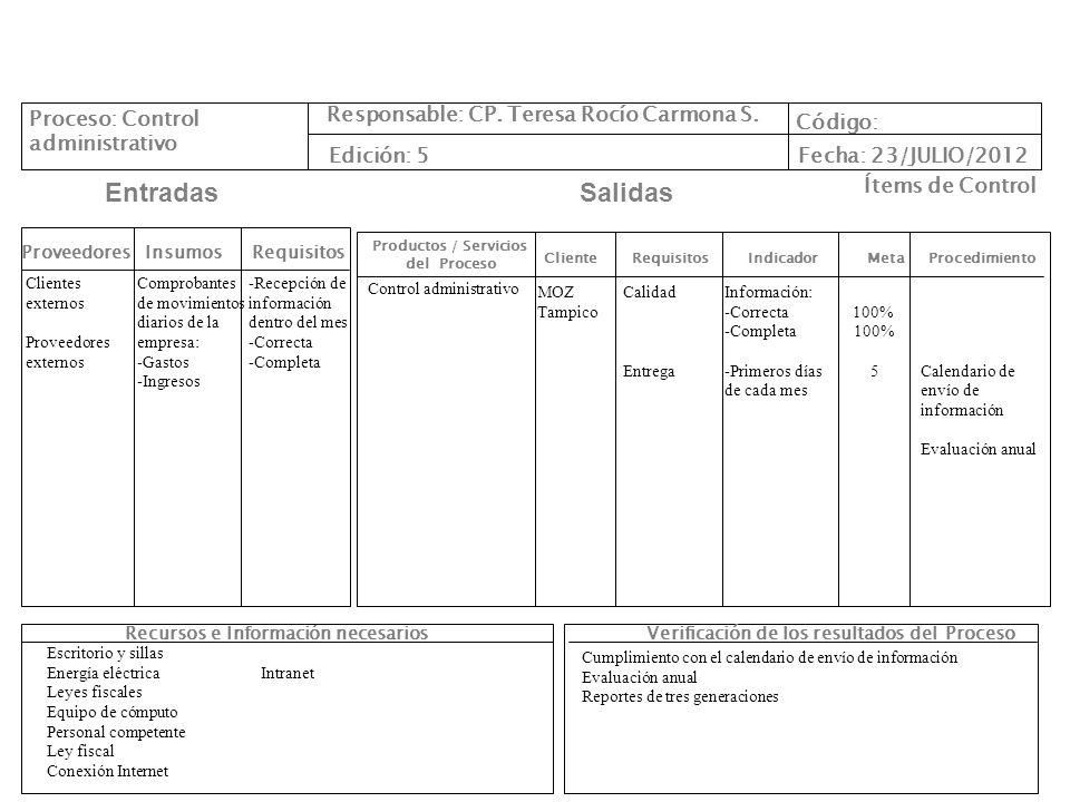 Cliente Requisitos Indicador Meta Procedimiento Productos / Servicios del Proceso ProveedoresInsumos EntradasSalidas Recursos e Información necesarios