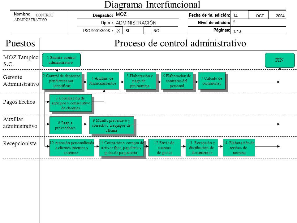 Diagrama Interfuncional PuestosProceso de control administrativo 1 Solicita control administrativo Gerente Administrativo Recepcionista Auxiliar admin
