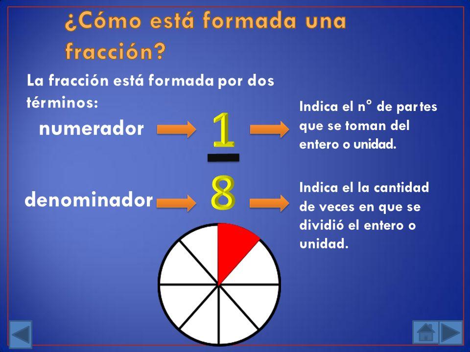 La fracción está formada por dos términos: numerador denominador Indica el n° de partes que se toman del entero o unidad. Indica el la cantidad de vec