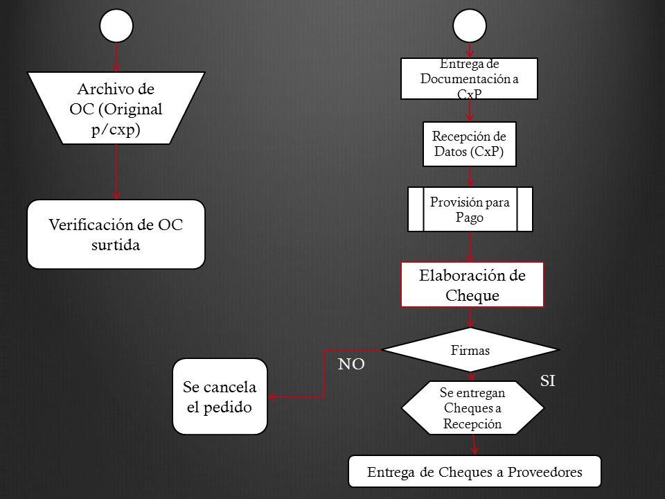 Archivo de OC (Original p/cxp) Verificación de OC surtida Entrega de Documentación a CxP Recepción de Datos (CxP) Provisión para Pago Firmas Se entreg