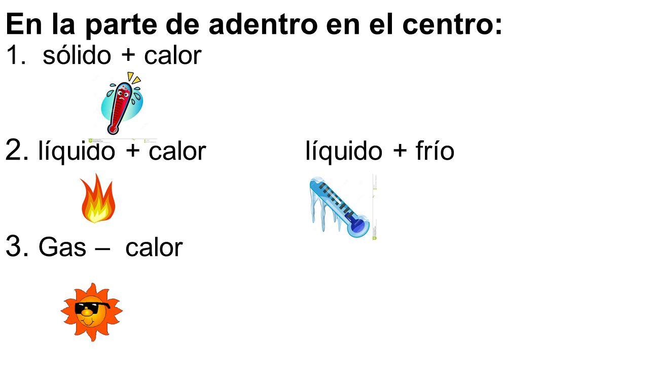 En la parte de adentro en el centro: 1. sólido + calor 2. líquido + calor líquido + frío 3. Gas – calor