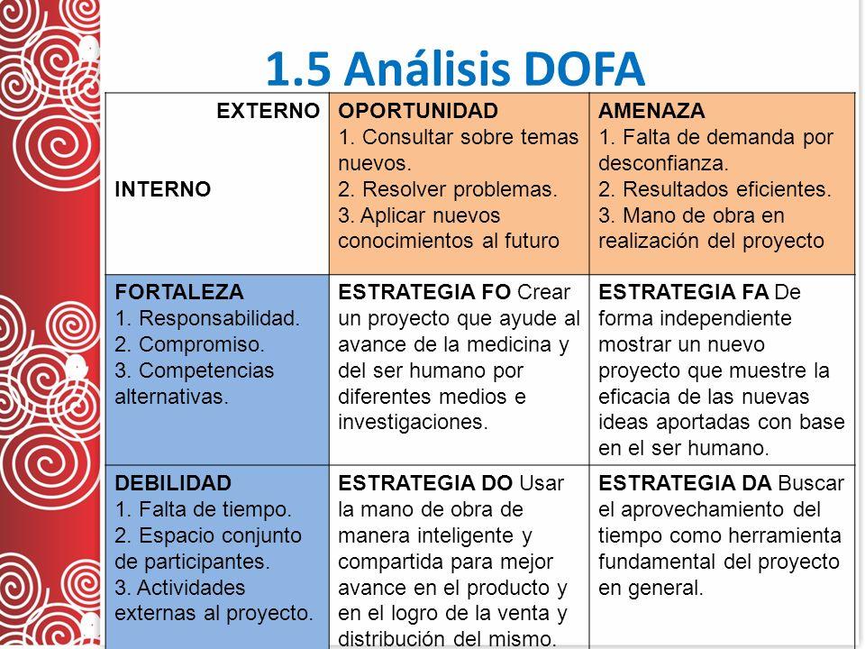 1.5 Análisis DOFA EXTERNO INTERNO OPORTUNIDAD 1. Consultar sobre temas nuevos. 2. Resolver problemas. 3. Aplicar nuevos conocimientos al futuro AMENAZ