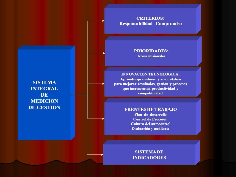 SISTEMA INTEGRAL DE MEDICION DE GESTION CRITERIOS: Responsabilidad - Compromiso PRIORIDADES: Areas misionales INNOVACION TECNOLOGICA: Aprendizaje continuo y acumulativo para mejorar resultados, gestión y procesos que incrementen productividad y competitividad FRENTES DE TRABAJO Plan de desarrollo Control de Procesos Cultura del autocontrol Evaluación y auditoria SISTEMA DE INDICADORES