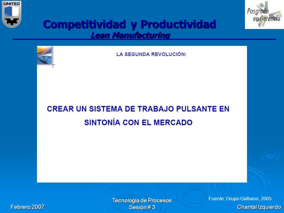 Chantal Izquierdo Febrero 2007 Tecnología de Procesos Sesión # 3 Competitividad y Productividad Lean Manufacturing Fuente: Grupo Galbano, 2005