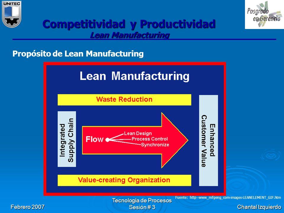Chantal Izquierdo Febrero 2007 Tecnología de Procesos Sesión # 3 Competitividad y Productividad Lean Manufacturing Propósito de Lean Manufacturing Fuente: http--www_mfgeng_com-images-LEANELEMENT_GIF.htm