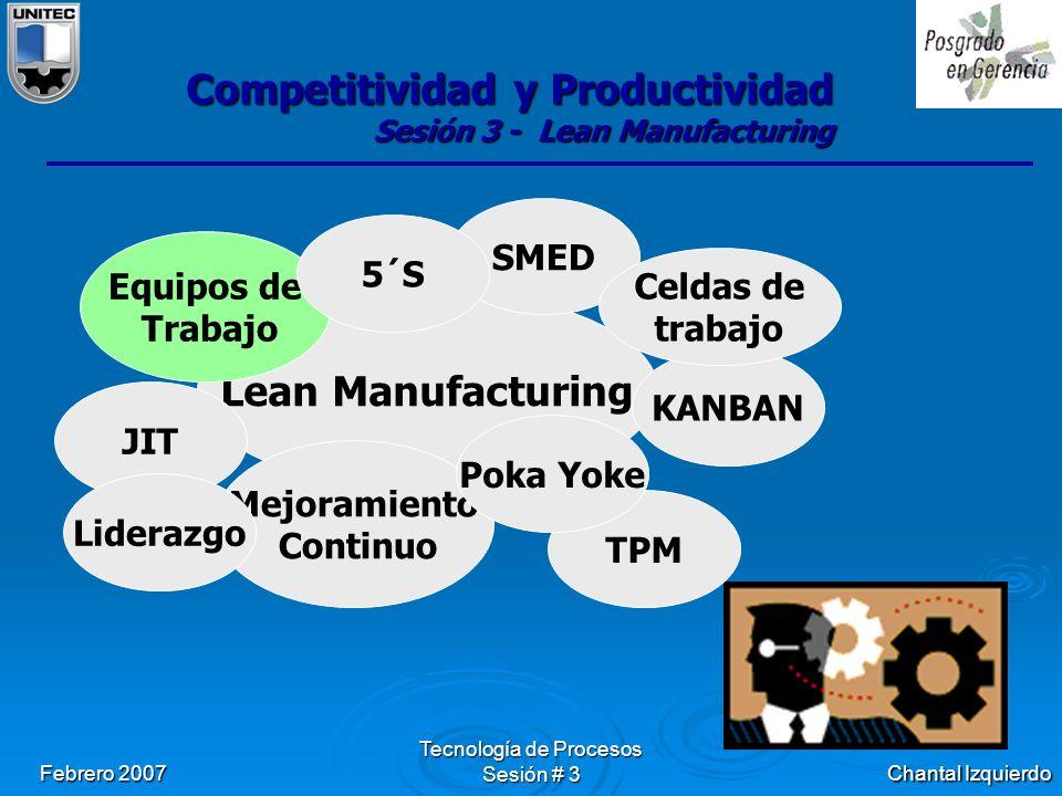 Chantal Izquierdo Febrero 2007 Tecnología de Procesos Sesión # 3 Competitividad y Productividad Sesión 3 - Lean Manufacturing Lean Manufacturing Equipos de Trabajo JIT SMED KANBAN TPM Mejoramiento Continuo 5´S Poka Yoke Celdas de trabajo Liderazgo