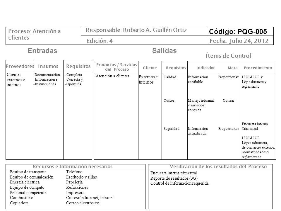 Cliente Requisitos Indicador Meta Procedimiento Productos / Servicios del Proceso ProveedoresInsumos EntradasSalidas Recursos e Información necesarios Responsable: Roberto A.