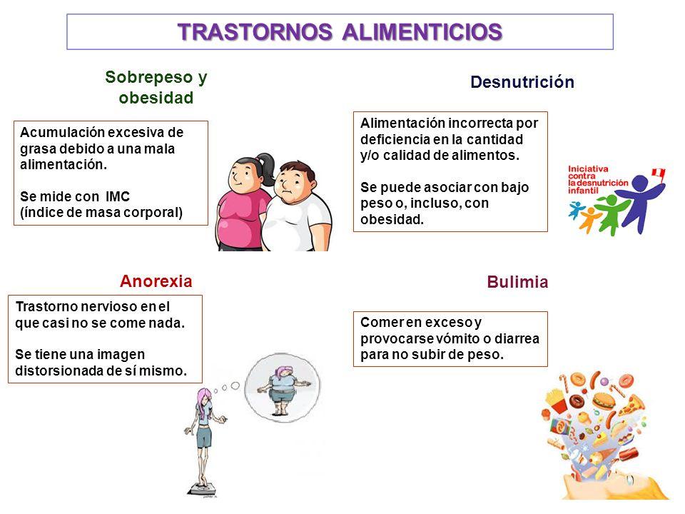 TRASTORNOS ALIMENTICIOS Sobrepeso y obesidad Desnutrición Anorexia Bulimia Acumulación excesiva de grasa debido a una mala alimentación.