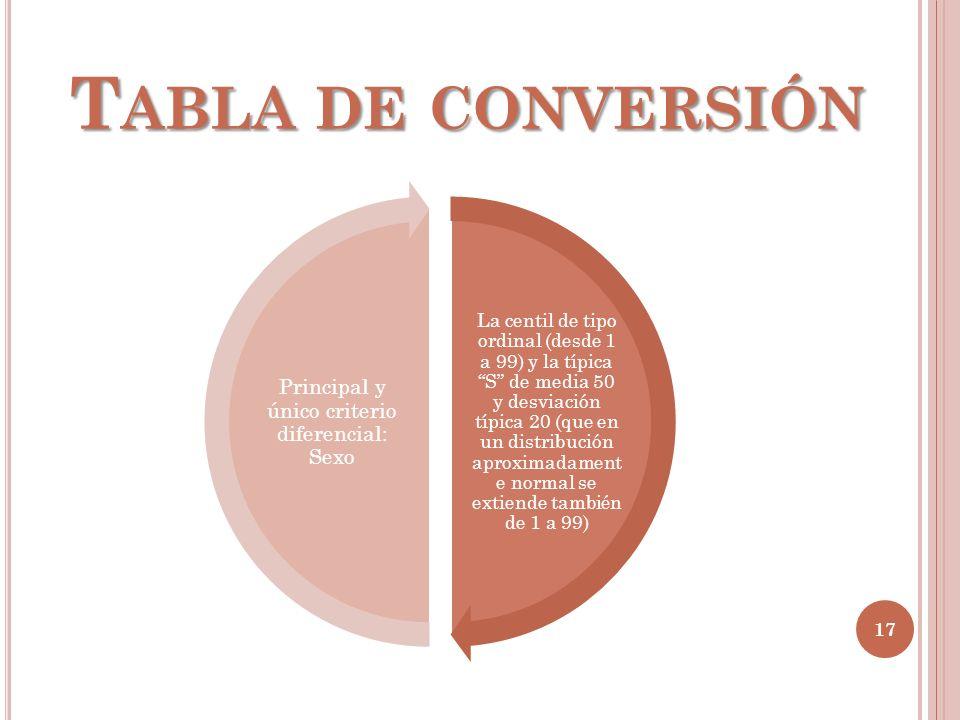 T ABLA DE CONVERSIÓN 17