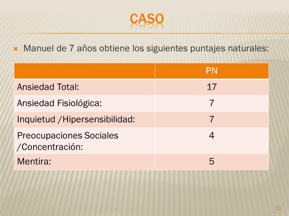  Manuel de 7 años obtiene los siguientes puntajes naturales: 22 PN Ansiedad Total:17 Ansiedad Fisiológica:7 Inquietud /Hipersensibilidad:7 Preocupaciones Sociales /Concentración: 4 Mentira:5