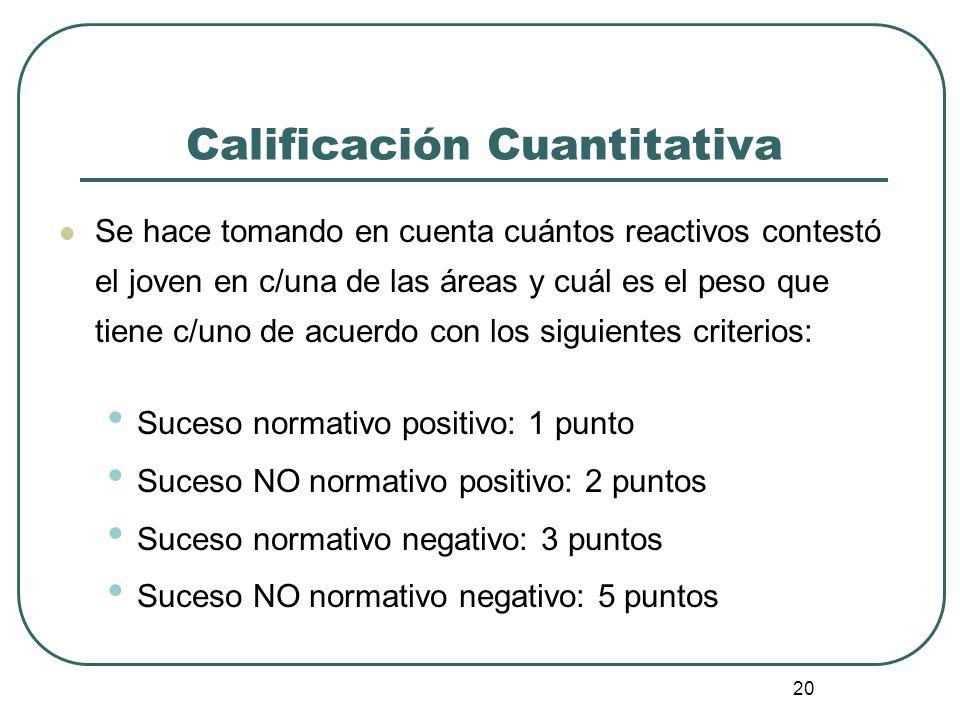 20 Calificación Cuantitativa Se hace tomando en cuenta cuántos reactivos contestó el joven en c/una de las áreas y cuál es el peso que tiene c/uno de