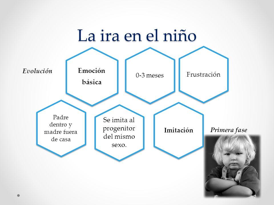 La ira en el niño Emoción básica Evolución Padre dentro y madre fuera de casa 0-3 meses Primera fase FrustraciónImitación Se imita al progenitor del m
