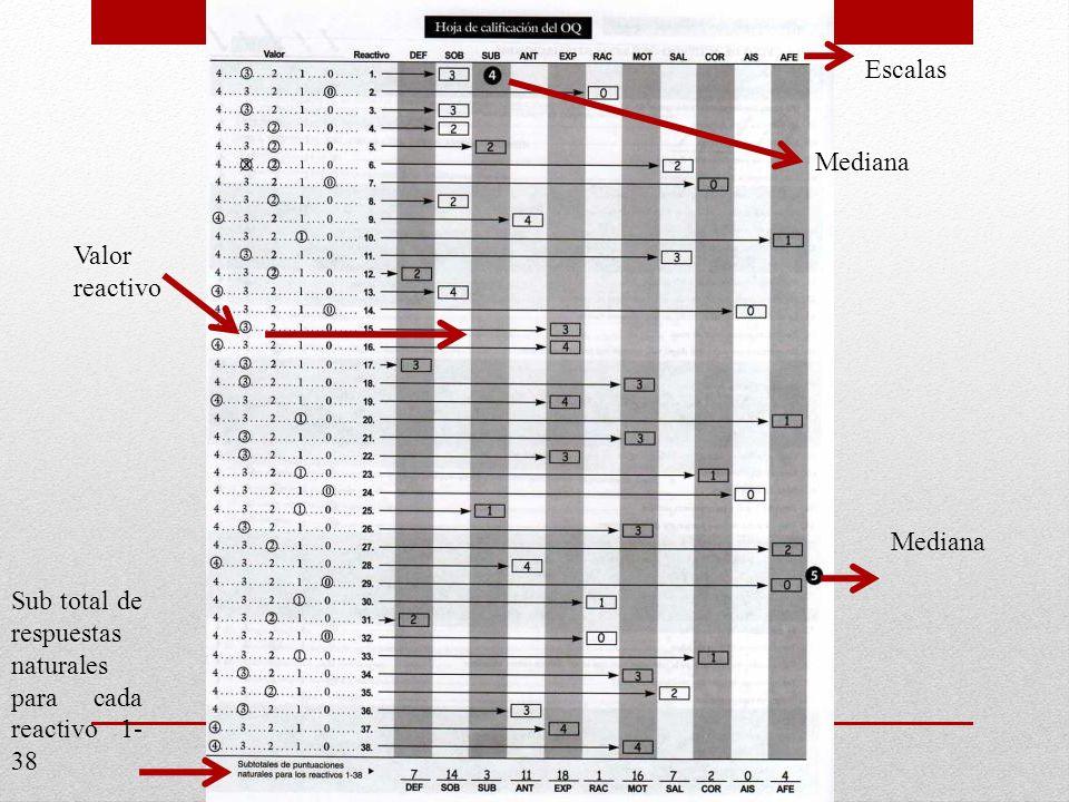Sub total de respuestas naturales para cada reactivo 1- 38 Mediana Escalas Valor reactivo