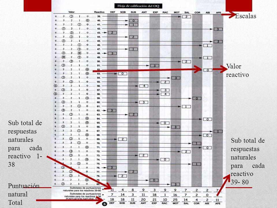 Sub total de respuestas naturales para cada reactivo 1- 38 Sub total de respuestas naturales para cada reactivo 39- 80 Puntuación natural Total Escala