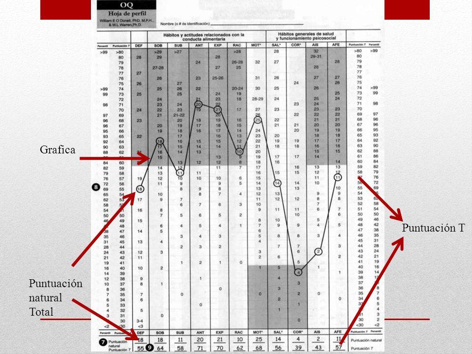 Puntuación natural Total Puntuación T Grafica