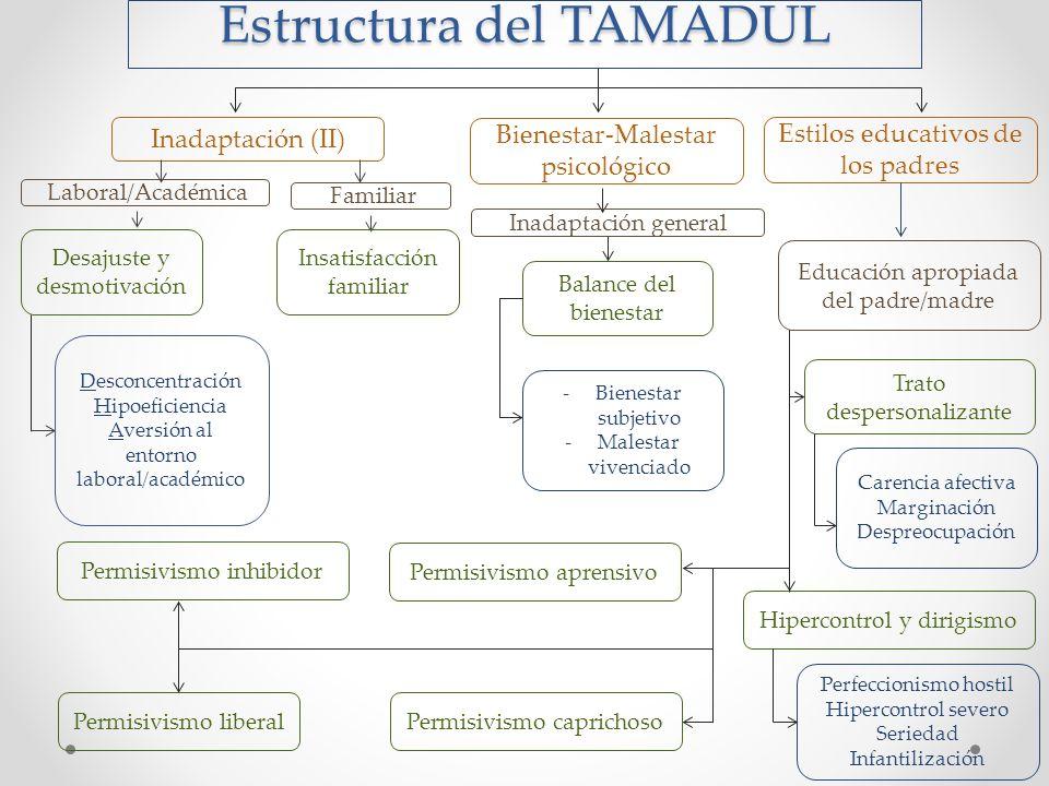 Estructura del TAMADUL Inadaptación (II) Laboral/Académica Familiar Desajuste y desmotivación Desconcentración Hipoeficiencia Aversión al entorno labo