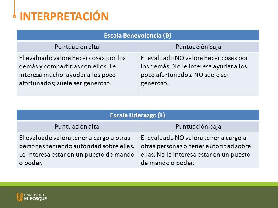 INTERPRETACIÓN Escala Benevolencia (B) Puntuación altaPuntuación baja El evaluado valora hacer cosas por los demás y compartirlas con ellos.