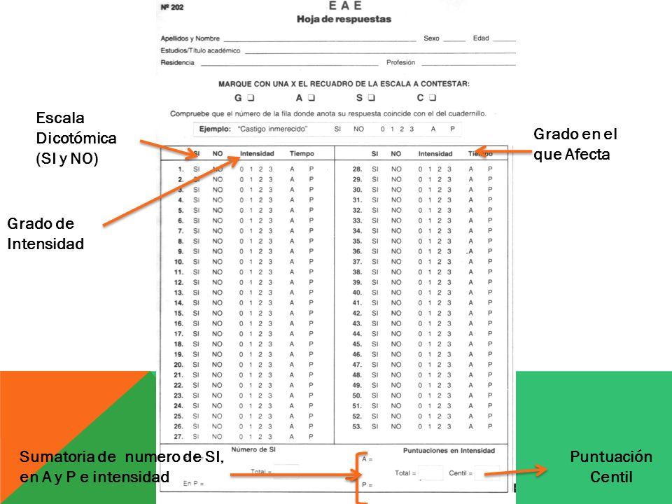 Escala Dicotómica (SI y NO) Grado de Intensidad Grado en el que Afecta Puntuación Centil Sumatoria de numero de SI, en A y P e intensidad
