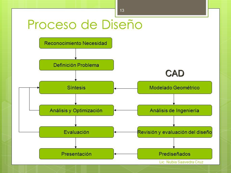 Proceso de Diseño Reconocimiento Necesidad Definición Problema Síntesis Análisis y Optimización Evaluación Presentación CAD Modelado Geométrico Análisis de Ingeniería Revisión y evaluación del diseño Prediseñados Lic.