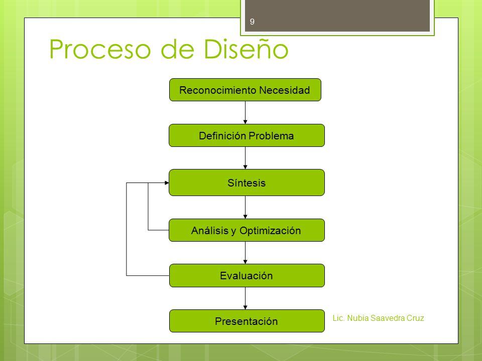 Proceso de Diseño Reconocimiento Necesidad Definición Problema Síntesis Análisis y Optimización Evaluación Presentación Lic.