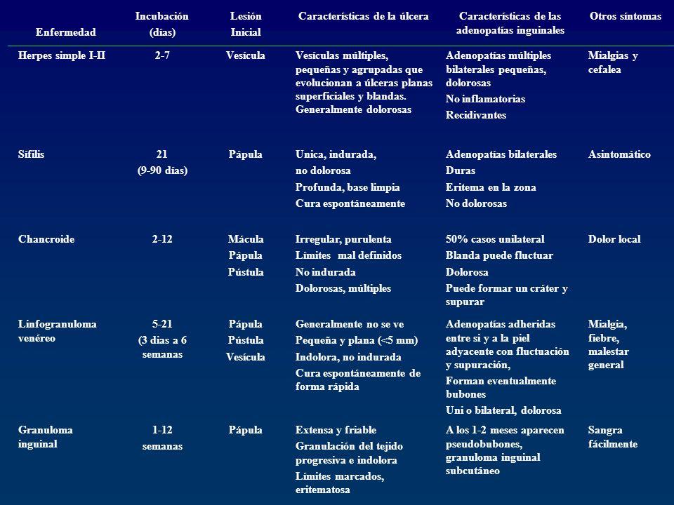 Enfermedad Incubación (días) Lesión Inicial Características de la úlceraCaracterísticas de las adenopatías inguinales Otros síntomas Herpes simple I-I