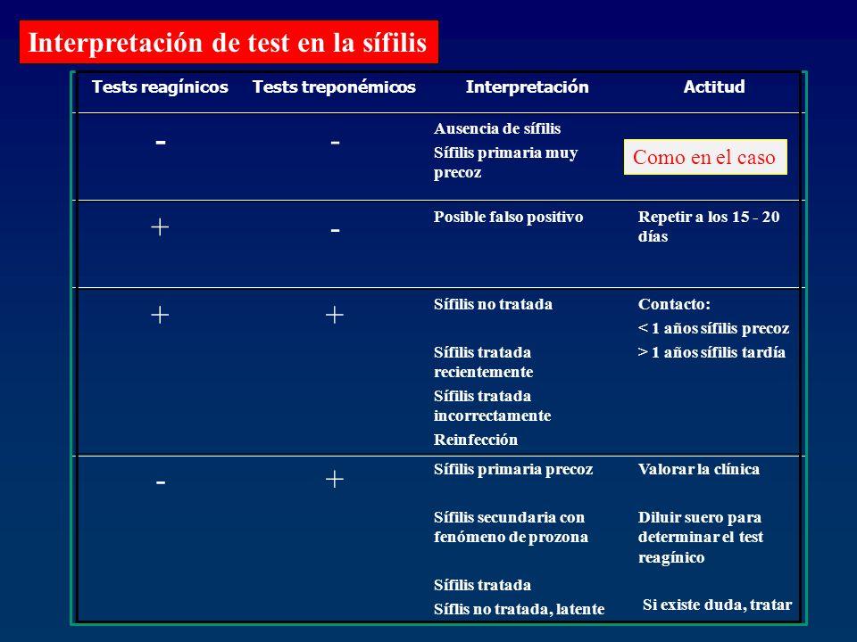 Interpretación de test en la sífilis Tests reagínicosTests treponémicosInterpretaciónActitud -- Ausencia de sífilis Sífilis primaria muy precoz +- Pos