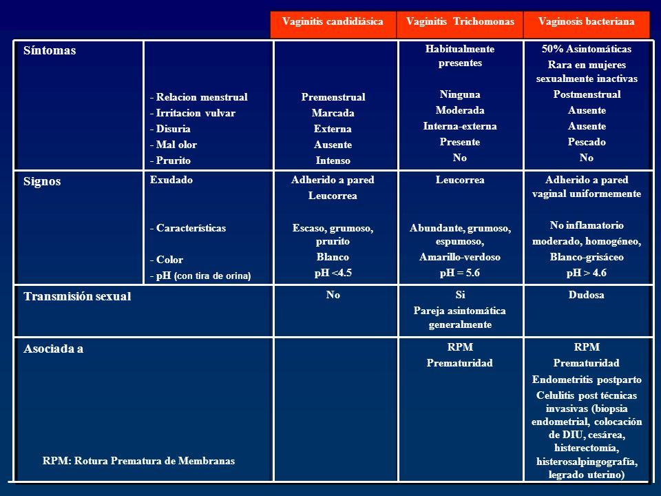 Vaginitis candidiásicaVaginitis TrichomonasVaginosis bacteriana Síntomas - Relacion menstrual - Irritacion vulvar - Disuria - Mal olor - Prurito Preme