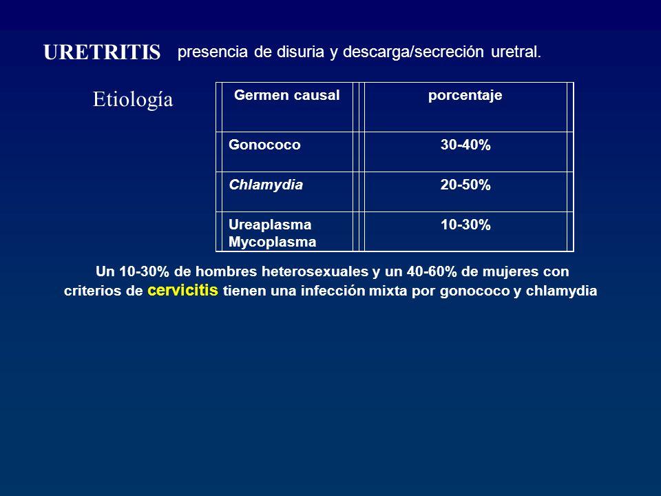 Etiología Germen causalporcentaje Gonococo30-40% Chlamydia20-50% Ureaplasma Mycoplasma 10-30% Un 10-30% de hombres heterosexuales y un 40-60% de mujer
