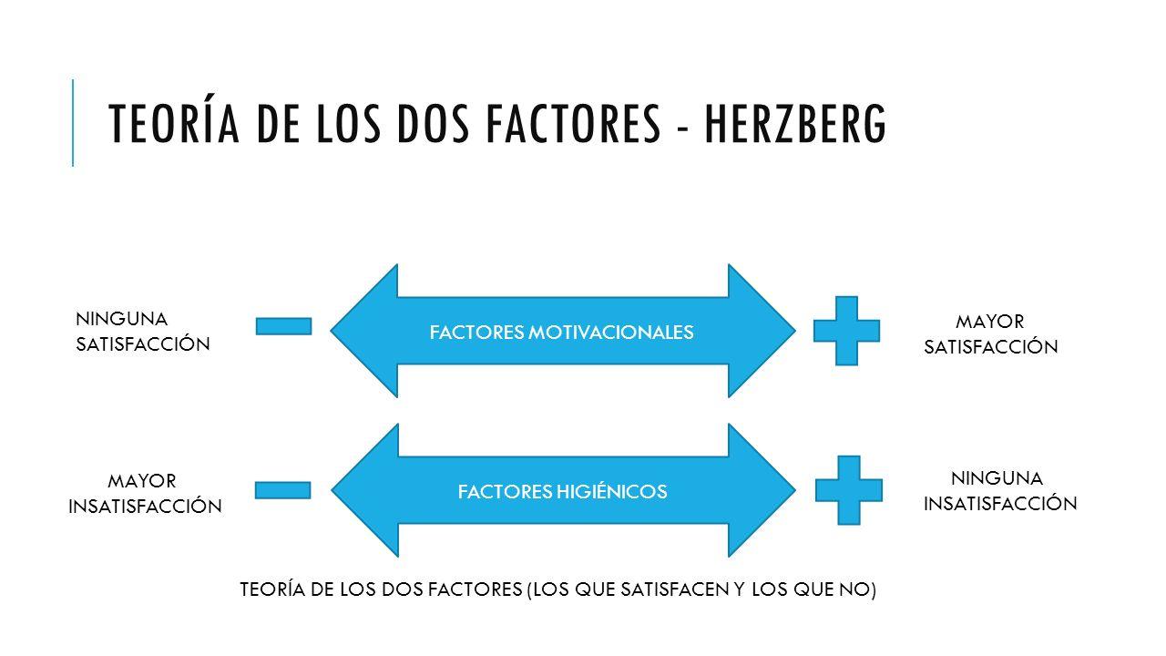 Procesos Administrativos Necesidades De Maslow Herzberg Y