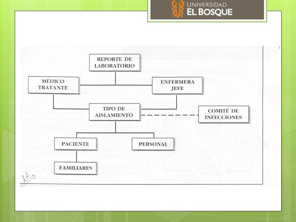 Según la vía de transmisión  Empírico  Estándar  Respiratorias por gotas  Respiratorias por aerosol  Contacto