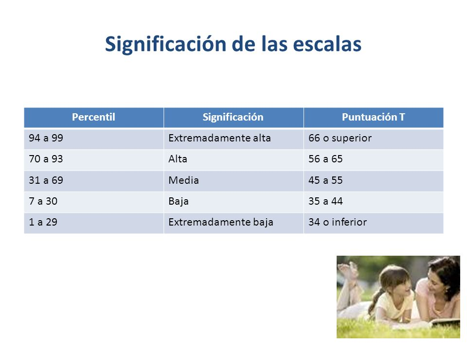 Significación de las escalas PercentilSignificaciónPuntuación T 94 a 99Extremadamente alta66 o superior 70 a 93Alta56 a 65 31 a 69Media45 a 55 7 a 30Baja35 a 44 1 a 29Extremadamente baja34 o inferior