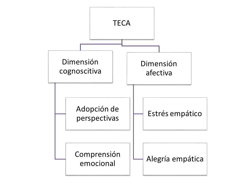 TECA Dimensión cognoscitiva Adopción de perspectivas Comprensión emocional Dimensión afectiva Estrés empático Alegría empática
