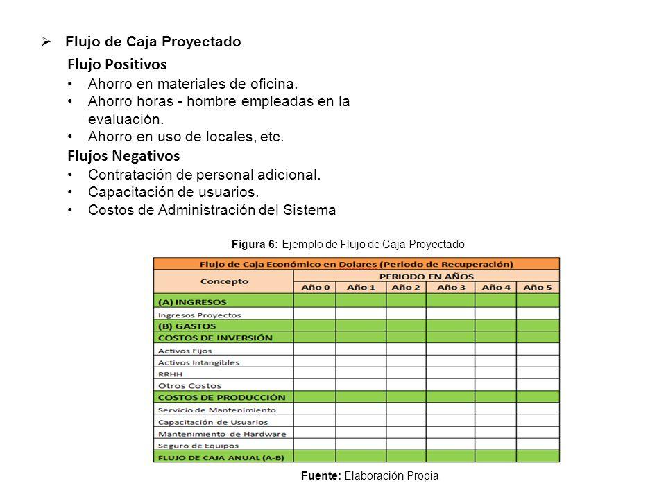  Flujo de Caja Proyectado Flujo Positivos Ahorro en materiales de oficina. Ahorro horas - hombre empleadas en la evaluación. Ahorro en uso de locales
